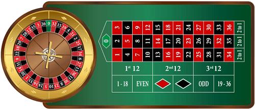 European Online Roulette Table