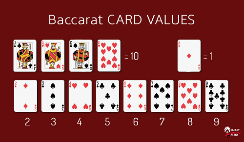 Online Baccarat Cards and Values