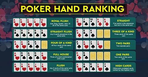 How to Identify Winning Online Poker Hands