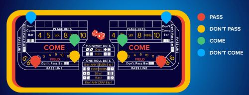 Craps Betting Rules