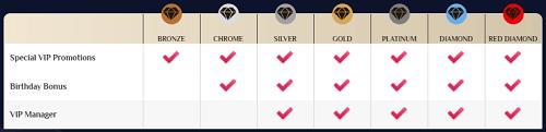 VegasPlus Casino Bonuses and Promotions